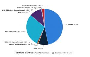 grafico pizza gestao de custos telecomunicacoes