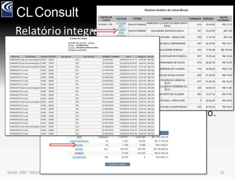 grafico telecom expenses management gestao celular