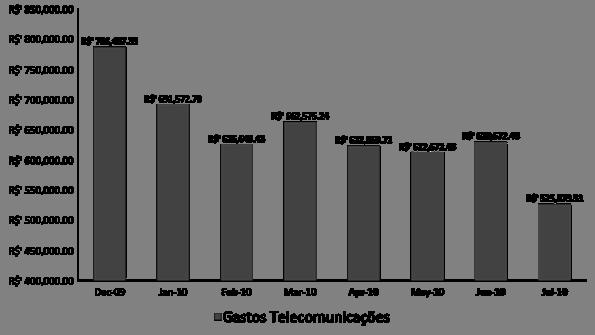 grafico reducao de gastos