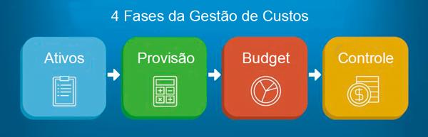 4 fases gestão de custos